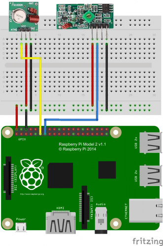 Raspberry Pi radio-controlled sockets
